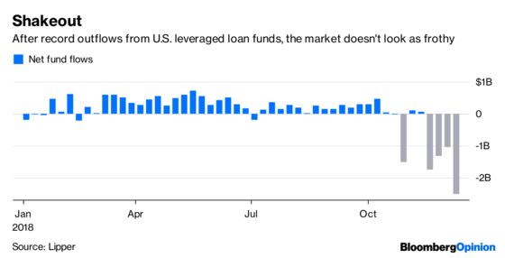 There Are No Bad Leveraged Loans, Just Bad Prices