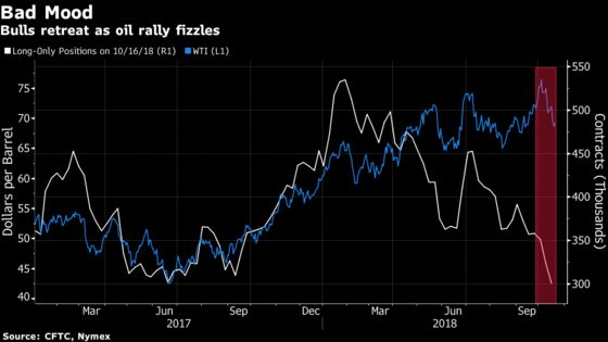 Oil's Plunge Has Investors Cutting Their Bullish Bets