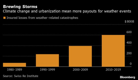 When $2 Trillion Falls Short, Next 2020 May Be Uninsurable