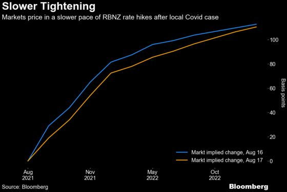 New Zealand's Bonds Surge, Currency Sinks as Virus Case Found