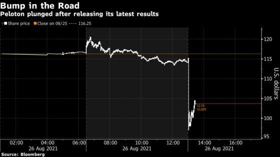 Peloton Tumbles on Downbeat Forecast, Accounting Problem