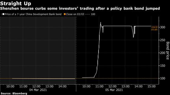 China Bond Yields Turn Negative in Burst of Friday Trading