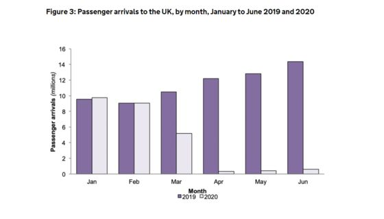 Passenger Arrivals to U.K. Collapse During Pandemic Travel Curbs