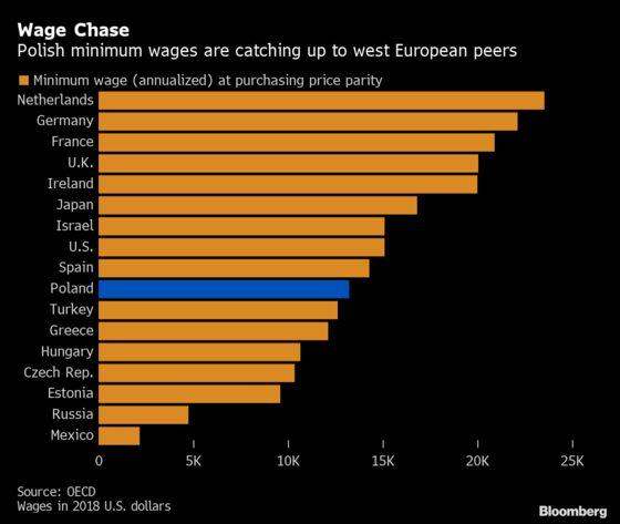 Poland's Plan to Skyrocket Minimum Wages Heralds Economic Shift