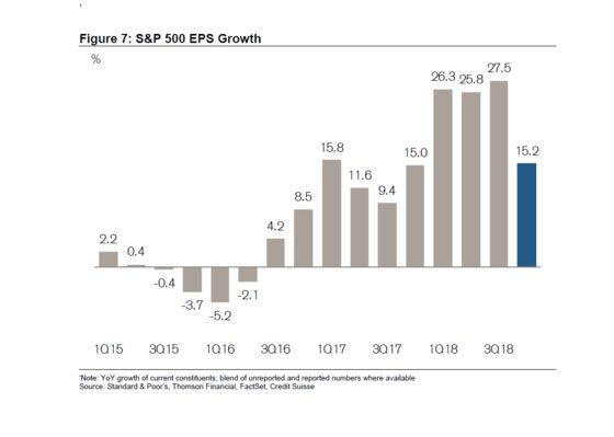 So-So Earnings Drive Outsize Stock Gains After December Beatdown