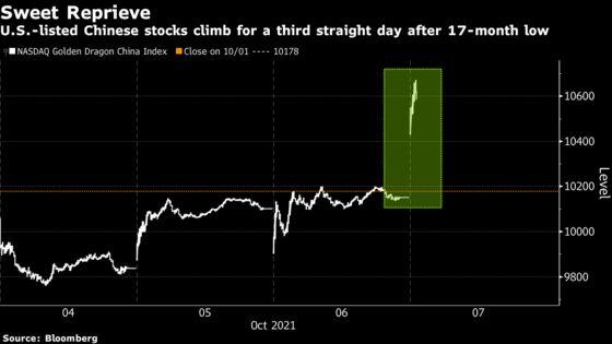 Chinese Stocks in U.S. Surge After Hong Kong Peers Rebound