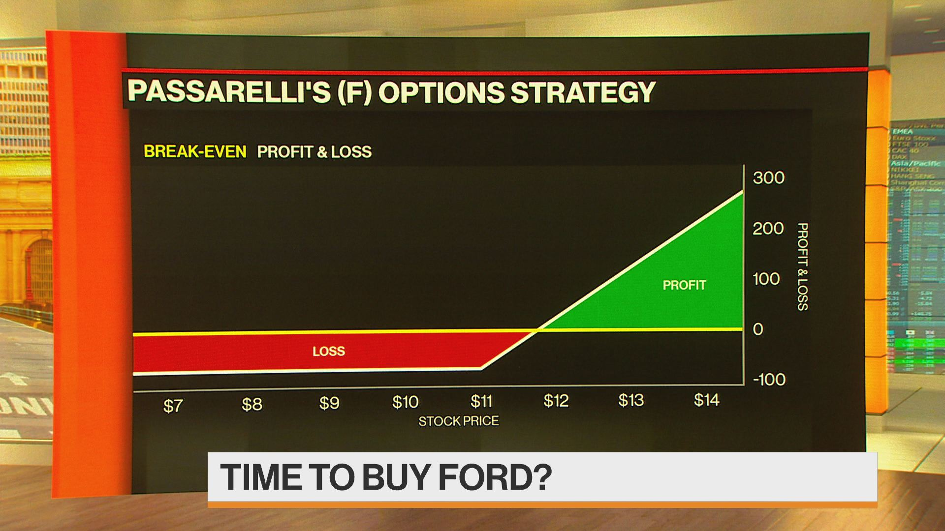 Why It Might Be Time To Buy Ford Shares Bloomberg