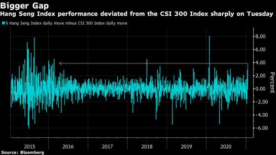China's Stock Rally Cools as Traders Shift Cash to Hong Kong