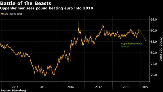 Pound Judged Less Ugly Than Euro by Analysts Betting on Rally