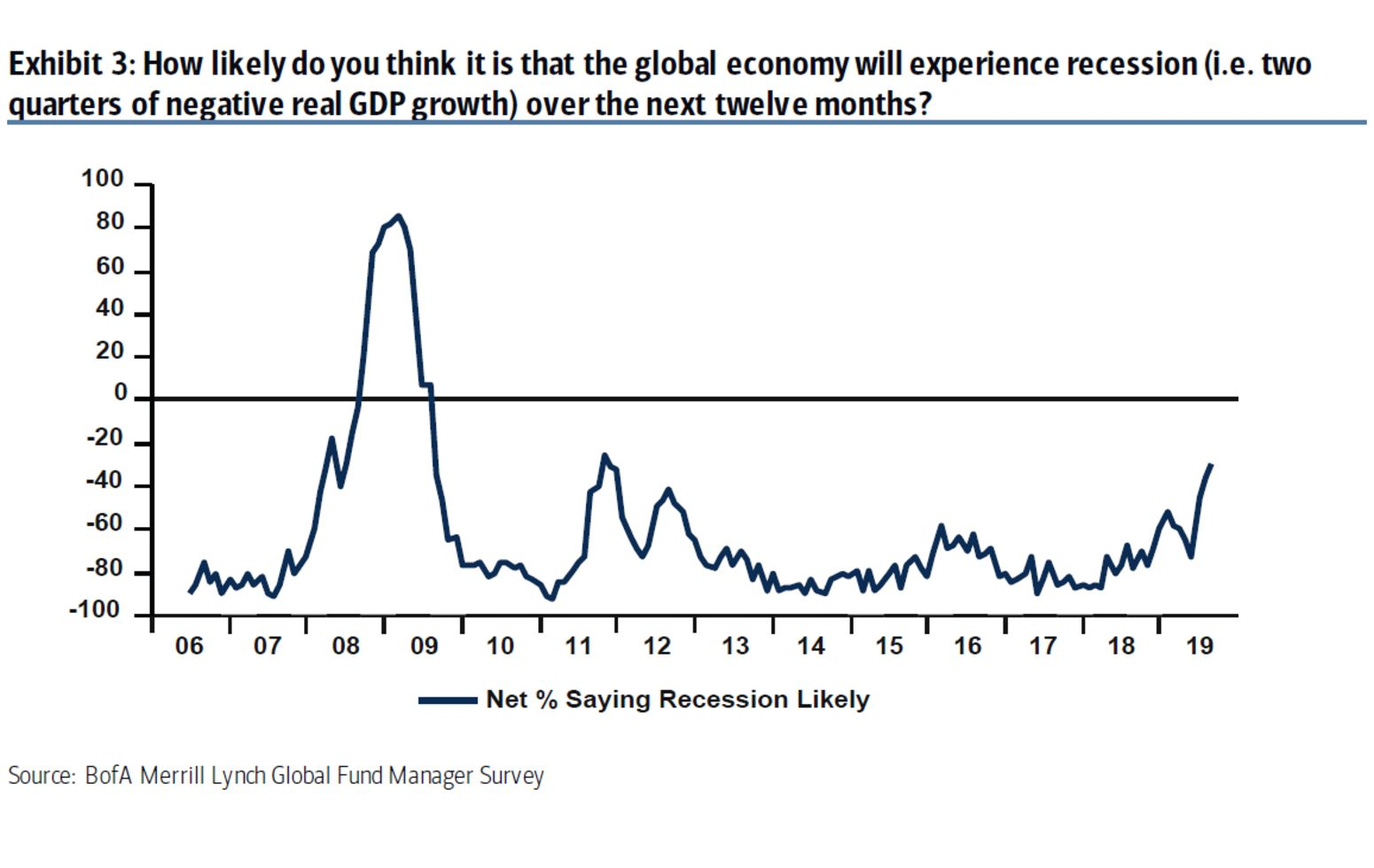 relates to Recession Fears Spike to 2011 High as Risk of Bubbles Spreads