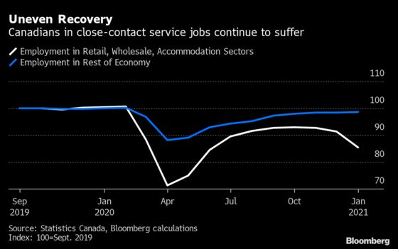 Steep Drop in Canadian Jobs Fails to Derail Recovery Optimism