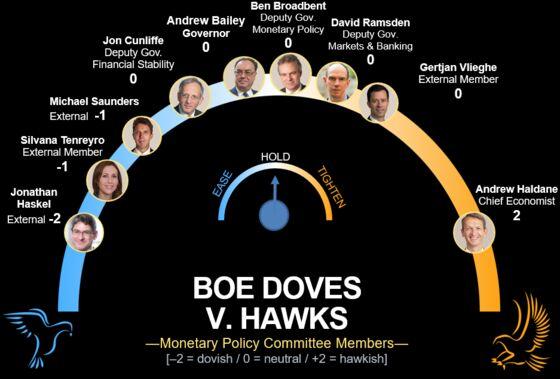 Maverick's Last Shot at BOE Will Sound Inflation Alarm: Eco Week