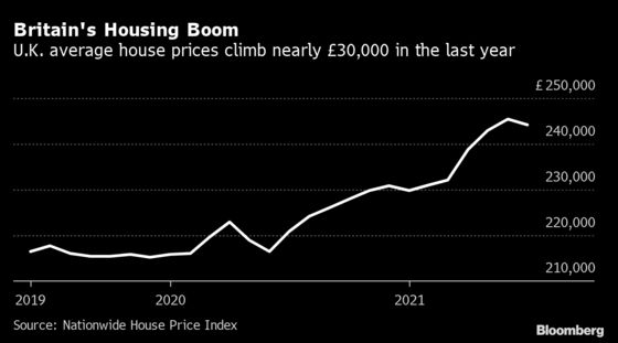 U.K. Housing Market Slows With Reduction in Tax Relief