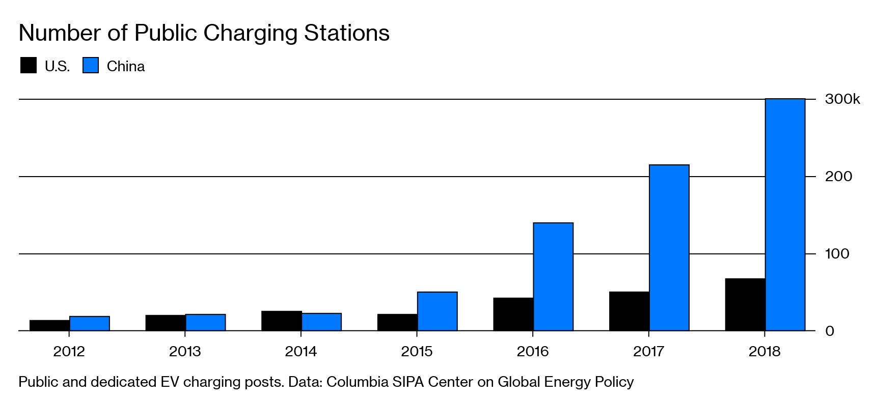 062fb51f6 Public and dedicated EV charging posts. Data: Columbia SIPA Center on  Global Energy Policy