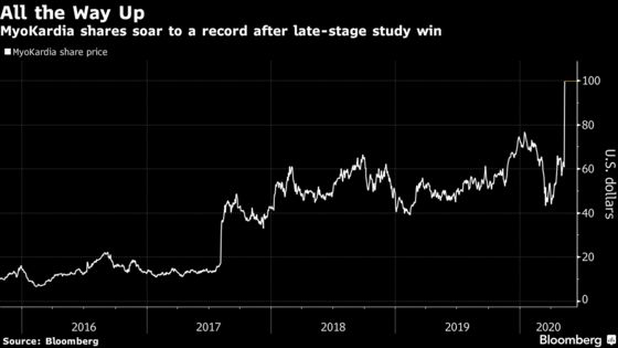 MyoKardia Surges After Heart Drug Clears Late-Stage Hurdle