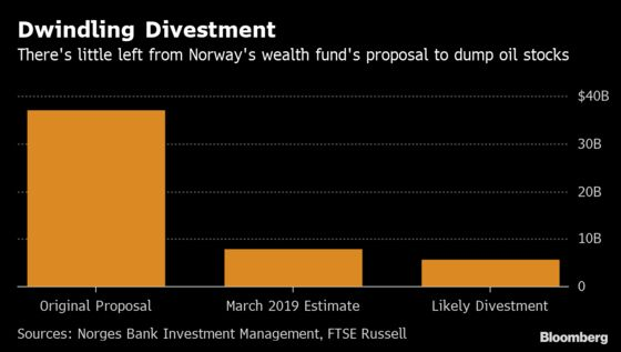 Biggest Wealth Fund's Bid to Dump Big Oil Is Now But a Whimper