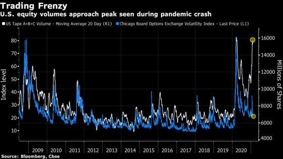 Stock Trading Frenzy Has U.S. Volumes Near Peak Panic Levels