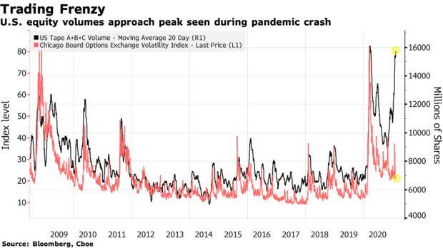U.S. equity volumes approach peak seen during pandemic crash