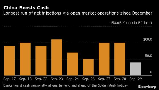 China Keeps Cash Engine Running in Ninth Day of Injections