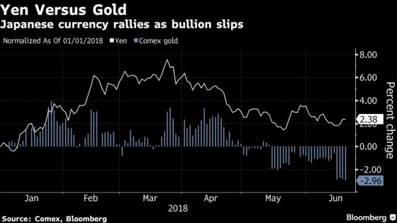 Trump's Fickleness Is Dulling Gold's Appeal, Deutsche Fund Says