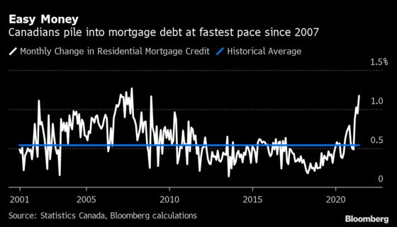 Mortgage Debt Is Rising at Its Fastest Pace in Canada Since 2007