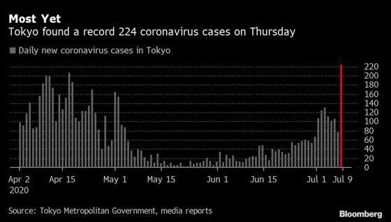 Tokyo Finds Record 224 Virus Cases, Blames Increased Testing