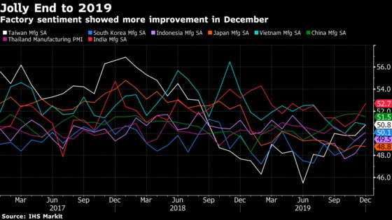 Asia's Factories End 2019 With Brighter Outlook Led by China