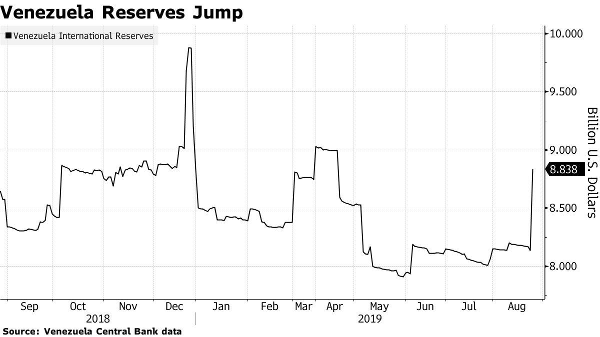 Salto de Reservas de Venezuela
