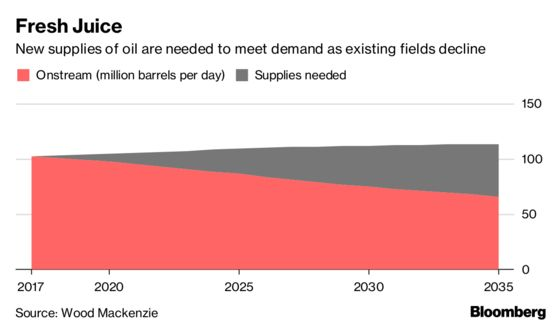 Drowning in Cash, Big Oil's Biggest Challenge Is How to Spend It