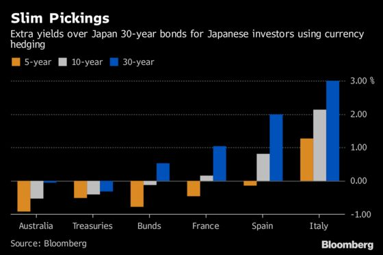 Japanese Yield Hunters Face Slim Pickings in Major Bond Markets