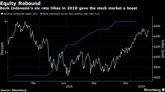 After Fed and Trade News, Spotlight on Indonesia: Taking Stock