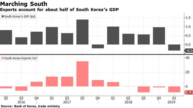 Exports account for about half of South Korea's GDP