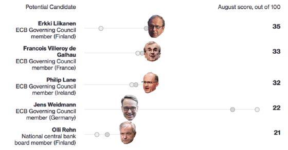Rehn Says ECB Must Tighten Policy Gradually to Avoid Shocks
