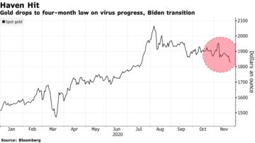 Gold drops to four-month low on virus progress, Biden transition