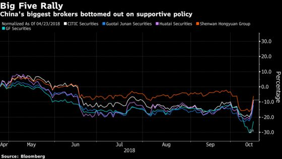 China Brokers Lead Biggest Rally Since 2015 Amid State Support