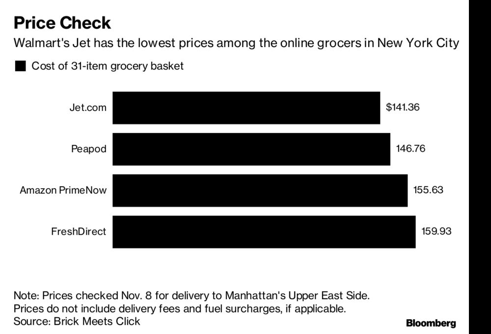 Walmart and Amazon Clash with FreshDirect in New York Food Fight