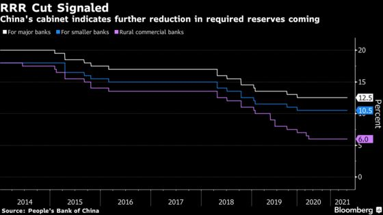 China Pivots on Central Bank Easing as Fed Heads for Taper