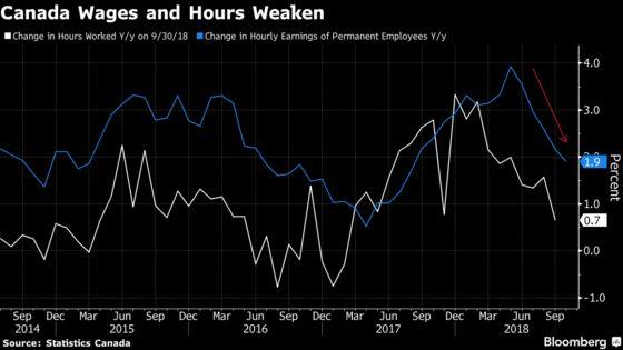 Sluggish Wages, Falling Labor Supply CloudCanadian Job Gain