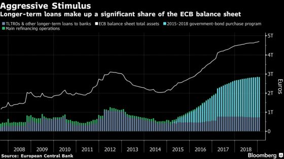 ECB Is Said to Need More Convincing on Long-Term Loans for Banks
