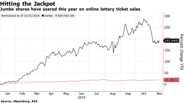 Jumbo shares have soared this year on online lottery ticket sales