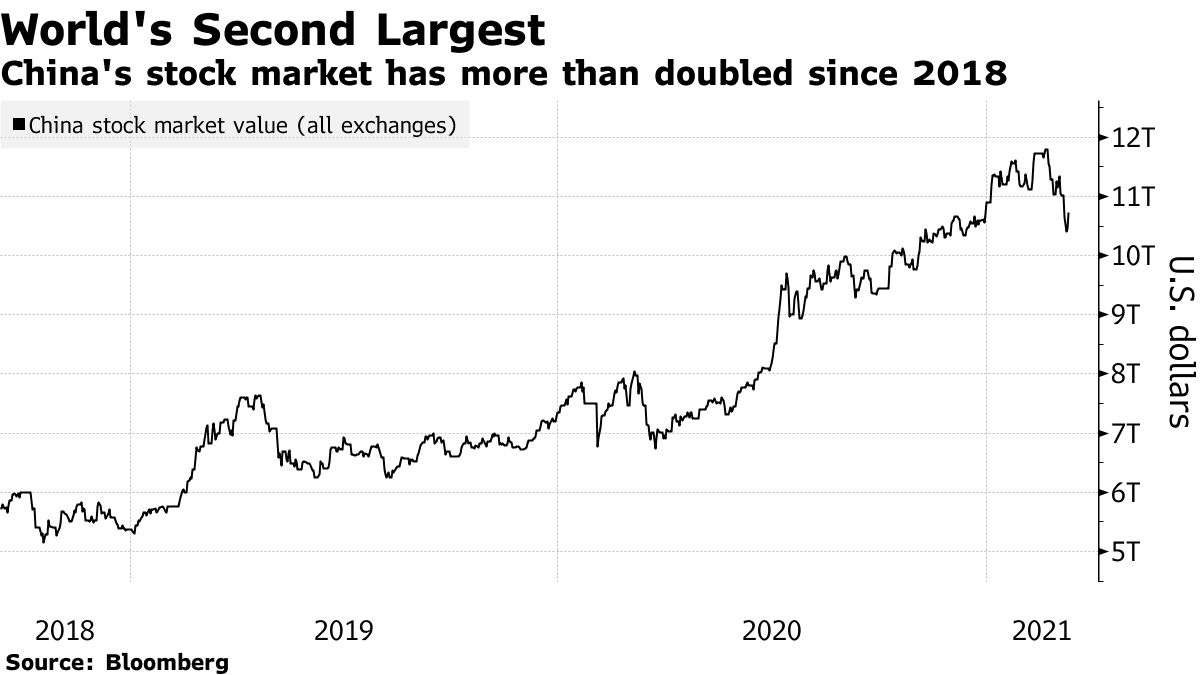 China's stock market has more than doubled since 2018