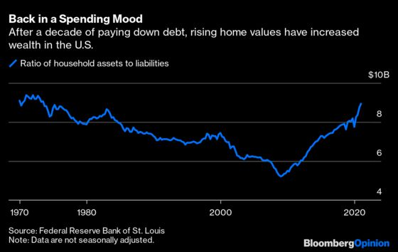 Americans Are On the Cusp of Another Borrowing Binge