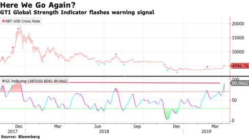 GTI Global Strength Indicator flashes warning signal