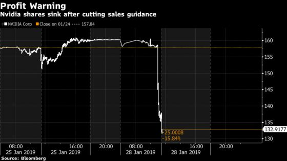 Nvidia Sinks After Warning on Revenue, Especially in China
