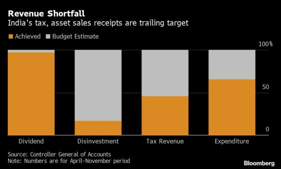 India Set for Deficit Blowout, High Borrowing: Budget Guide