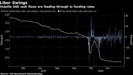Libor's Erratic Behavior Down to Mortgage Flows: Liquidity Watch