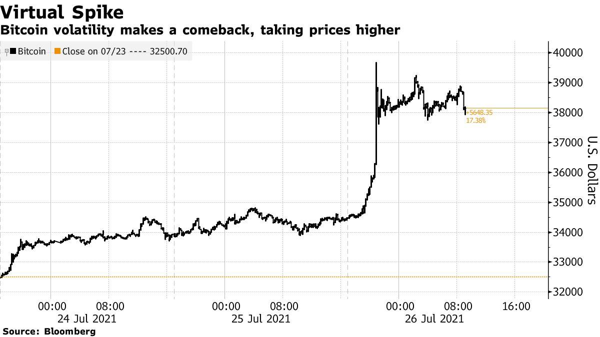 Bitcoin volatility makes a comeback, taking prices higher