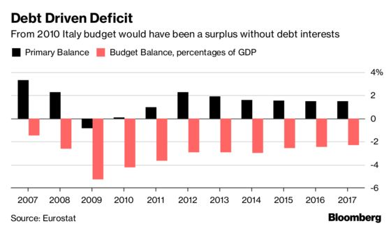 Italy Targets Deficit at 2.4% of Output in Win for Populists