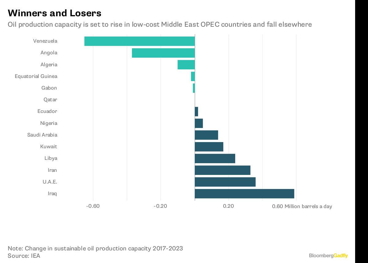 Oil prices rebound to $65