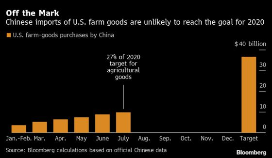 U.S. Top Farm Negotiator Tones Down Approach to China Trade Deal